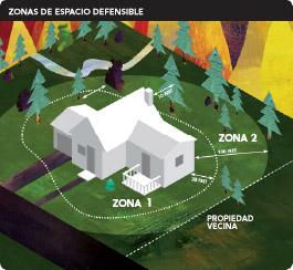 Zonas de espacios defendibles